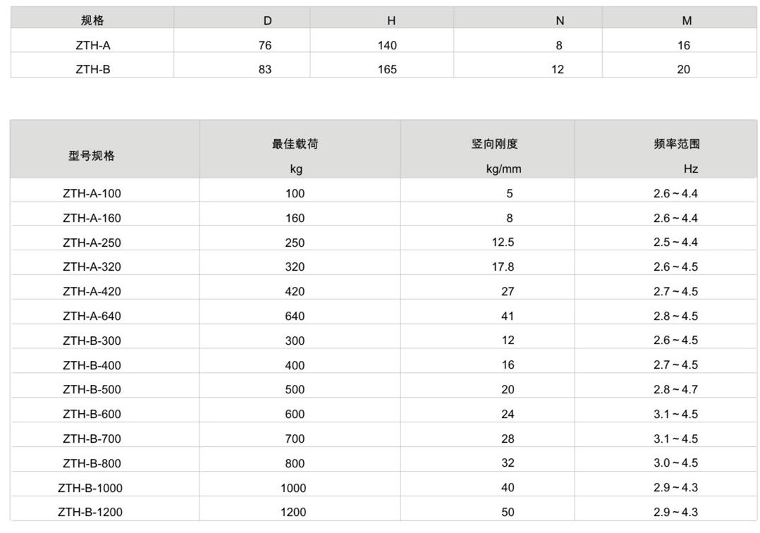 ZTH型弹簧减震器参数表